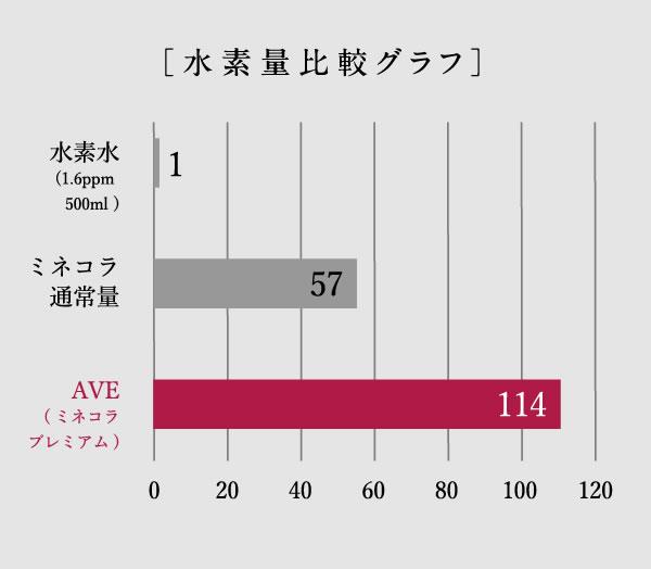 [水素量比較グラフ]